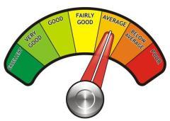 credit-score-meter